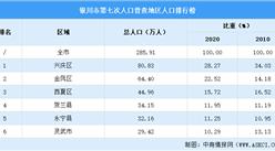 银川第七次人口普查各地区排行榜:兴庆金凤分口超50万(图)