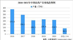 2021年中國農藥行業區域分布現狀分析:江蘇占比27%(圖)