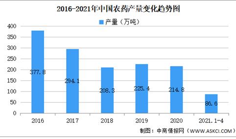 2021年中国农药行业区域分布现状分析:江苏占比27%(图)