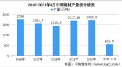 2021年中国铜材行业区域分布现状分析:华东地区铜材产量占比超六成(图)