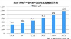 2021年中国CRO行业市场规模及行业发展前景分析(图)