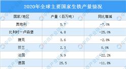 2020年全球主要国家/地区生铁产量分析:中国生铁产量同比增长4.3%(图)