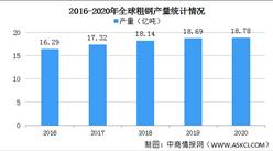 2020年全球钢铁产量情况分析:中国粗钢产量占比56.7%位列全球第一(图)