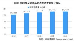 2020年全球钢铁销量情况分析:中国成品钢表观消费量同比增长9.1%(图)