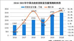 2021年中國水痘疫苗市場規模及行業發展前景分析(圖)