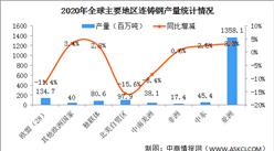 2020年全球主要国家/地区连铸钢产量情况分析:中国连铸钢产量同比增长7.0%(图)