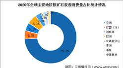 2020年全球主要國家/地區鐵礦石消費分析:亞洲表觀消費量占比75.2%(圖)