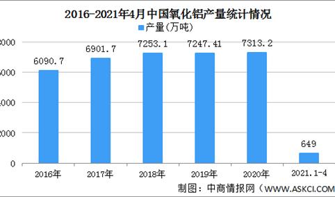 2021年中国氧化铝行业区域分布现状分析:主要集中华东华北(图)