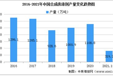 2021年中国合成洗涤剂行业区域分布现状分析:广东占比31%(图)