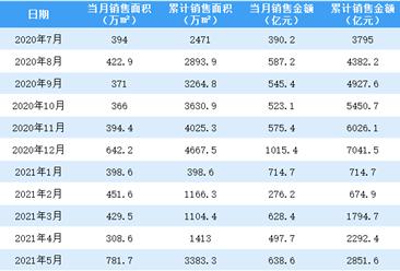 2021年5月万科销售简报:销售额同比增长6%(附图表)