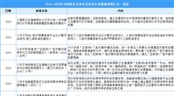 2021年中国医疗及养老信息化行业最新政策汇总一览(图)