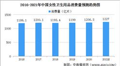 2021年中国女性卫生用品行业发展现状及发展趋势分析(图)