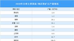 2020年全球主要國家/地區鐵礦石產量分析:中國鐵礦石產量占比10.3%(圖)
