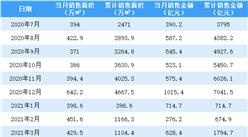 2021年5月萬科銷售簡報:銷售額同比增長3.8%(附圖表)
