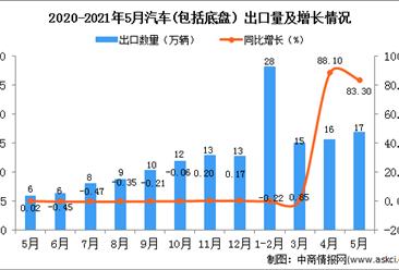 2021年5月中国汽车(包括底盘)出口数据统计分析