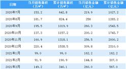 2021年5月旭辉控股销售简报:销售额同比增长33.17%(附图表)