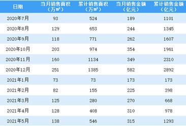 2021年5月绿城中国销售简报:销售额同比增长65.79%(附图表)