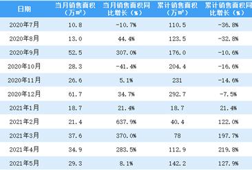 2021年5月首创置业销售简报:销售额同比下降37.8%(附图表)