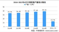 2021年中国原煤行业区域分布现状分析:集中于华北西北地区(图)