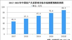 2021年中国客户关系管理服务业市场规模及行业发展前景分析(图)