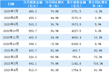 2021年5月保利地产销售简报:销售额同比增长26.2%(附图表)