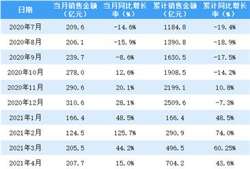 2021年5月新城控股销售简报:销售额同比增长8.1%(附图表)