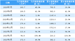 2021年5月世茂房产销售简报:销售额同比增长31.9%(附图表)