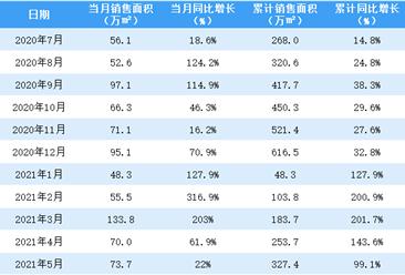 2021年5月佳兆业销售简报:销售额同比增长30.4%(附图表)