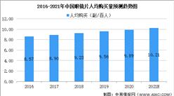 2021年中國眼鏡片行業市場規模及未來發展前景預測分析(圖)