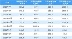 2021年5月中国金茂销售简报:销售额同比增长26.14%(附图表)