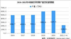 2021年中国化学纤维行业区域分布现状分析:浙江占比48%(图)