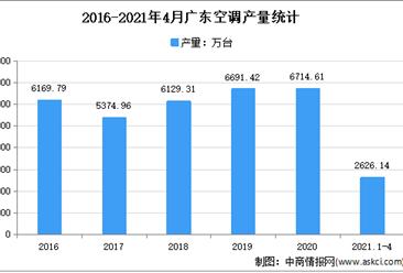 2021年广东空调市场分析:4月累计产量超2500万台