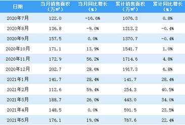 2021年5月中海地产销售简报:销售额同比增长28%(附图表)