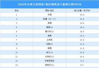 2020年全球主要国家/地区钢铁进口量排行榜TOP20