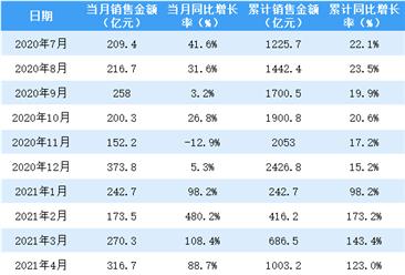 2021年5月金地集团销售简报:销售额同比增长24.8%(附图表)