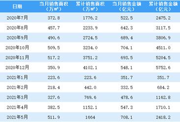 2021年5月融创中国销售简报:销售额同比增长57%(附图表)