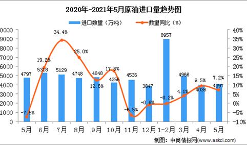 2021年5月中国原油进口数据统计分析