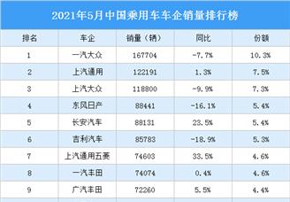 2021年5月中国乘用车车企销量排行榜