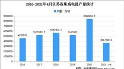 2021年江苏集成电路市场分析:4月累计产量超350亿块