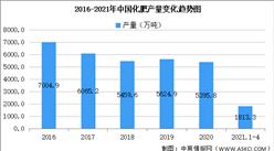 2021年中国化肥行业区域分布现状分析:青海产量第一(图)
