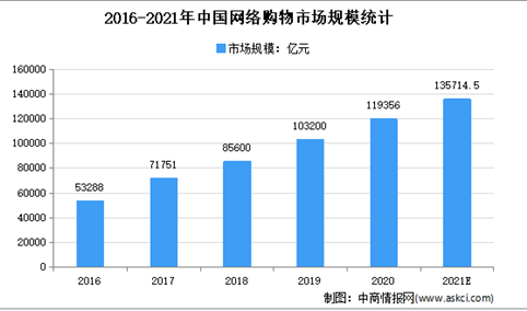 2021年中国自动化物流行业下游应用领域市场分析
