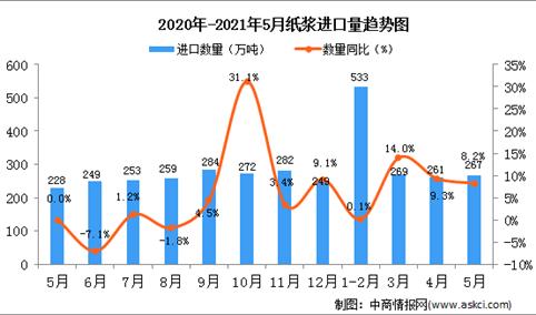 2021年5月中国纸浆进口数据统计分析