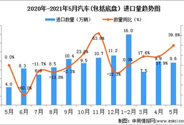2021年5月中国汽车(包括底盘)进口数据统计分析
