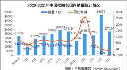 2021年1-5月中國挖掘機市場分析:國內銷量同比增長31.7%(圖)