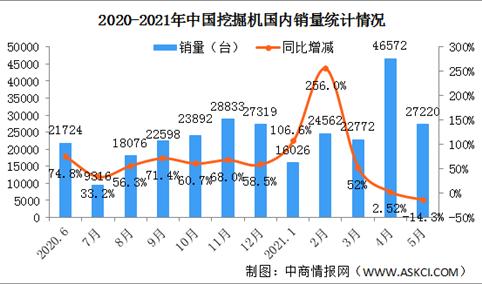 2021年1-5月中国挖掘机市场分析:国内销量同比增长31.7%(图)