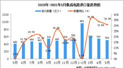2021年5月中国集成电路进口数据统计分析