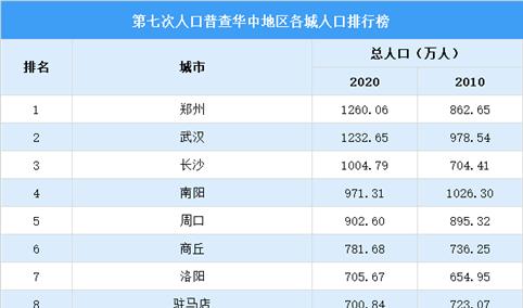 华中地区第七次人口普查各城市人口排行榜:8个城市超700万(图)