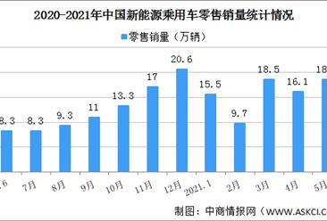 2021年5月中国新能源乘用车销量情况分析:零售销量同比增长177.2%(图)