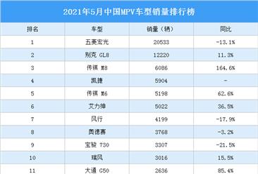 2021年5月中国MPV车型销量排行榜