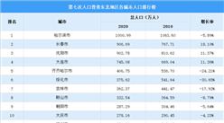 东北地区第七次人口普查各城市人口排行榜:4个城市超500万(图)